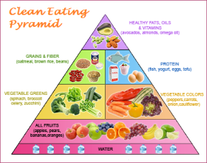 Clean-Eating-Pyramid_Ggle